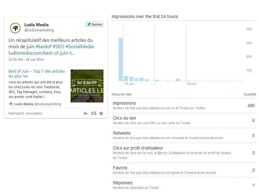 Twitter statistiques détaillées