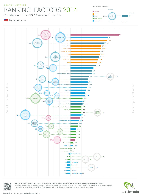 facteurs-positionnement-seo-2014-searchmetrics-infographie