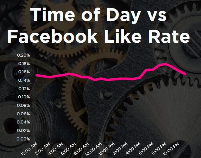 time vs like