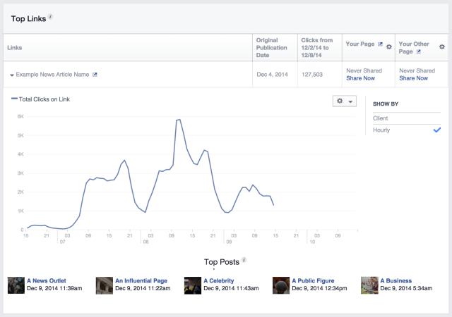 Facebook Improved Insights