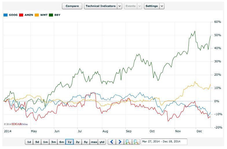 Google Amazon Comparative Stocks