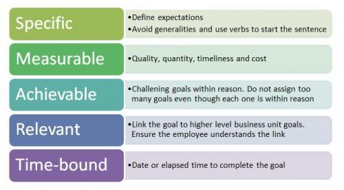SMART Goals for social media succcess