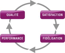 Diagramme rond avec flèche reliant qualite satisfaction performance et fidelisation
